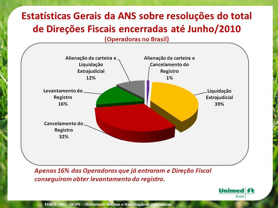 FONTE: ANS - DIOPE – Diretoria de Normas e Habilitação de Operadoras Estatísticas Gerais da ANS sobre resoluções do total de Direções Fiscais encerrad