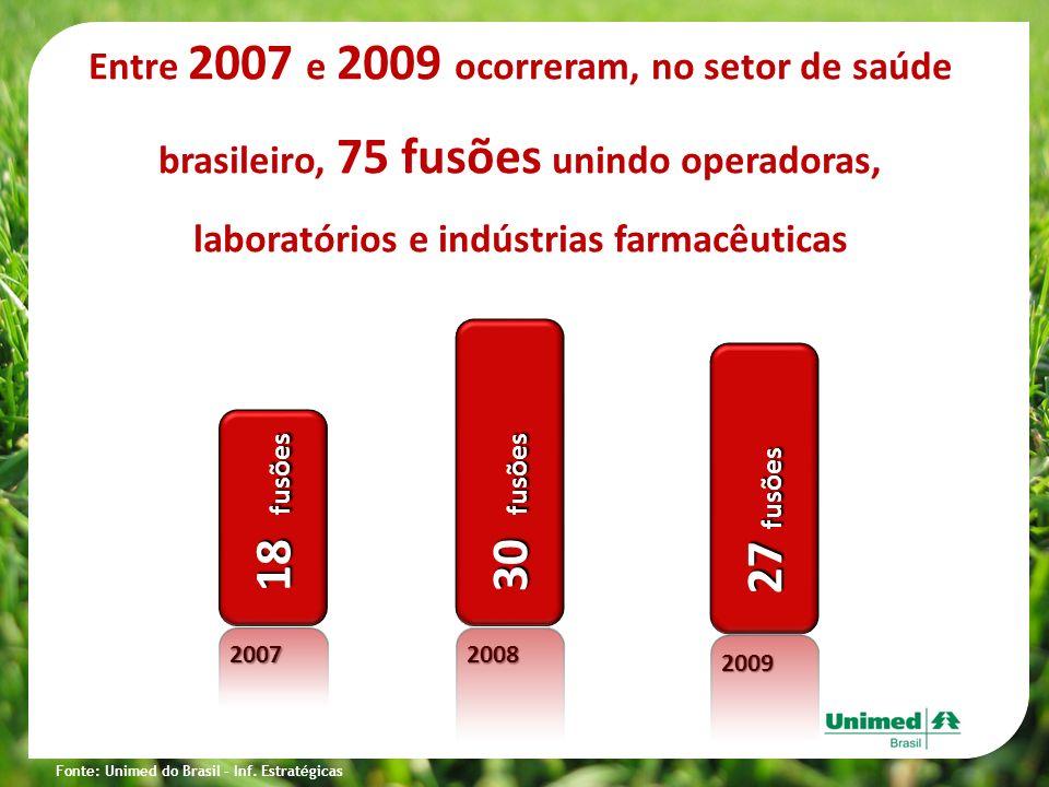 Mercado de Saúde Entre 2007 e 2009 ocorreram, no setor de saúde brasileiro, 75 fusões unindo operadoras, laboratórios e indústrias farmacêuticas 2007