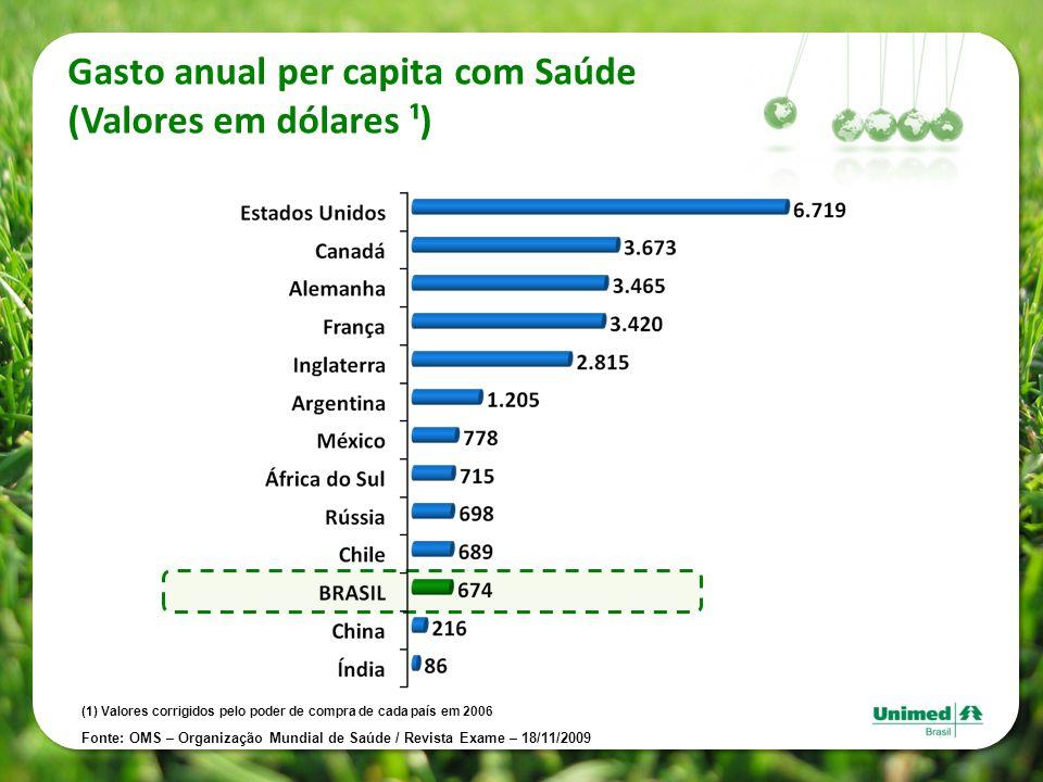 Gasto anual per capita com Saúde (Valores em dólares ¹) (1) Valores corrigidos pelo poder de compra de cada país em 2006 Fonte: OMS – Organização Mund