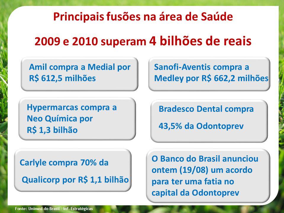 Mercado de Saúde Fonte: Unimed do Brasil – Inf. Estratégicas Principais fusões na área de Saúde 2009 e 2010 superam 4 bilhões de reais Amil compra a M