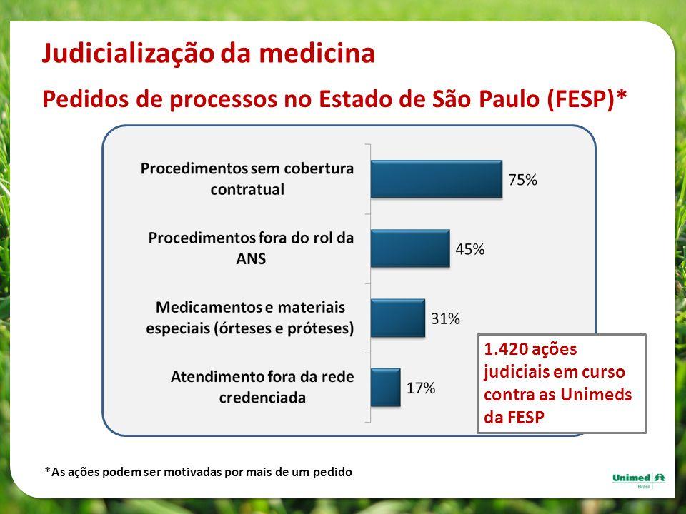 Pedidos de processos no Estado de São Paulo (FESP)* *As ações podem ser motivadas por mais de um pedido Judicialização da medicina 1.420 ações judicia