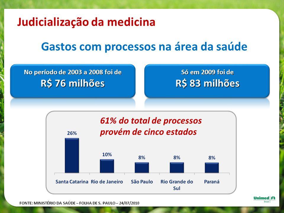 Gastos com processos na área da saúde Judicialização da medicina 61% do total de processos provém de cinco estados Só em 2009 foi de R$ 83 milhões No