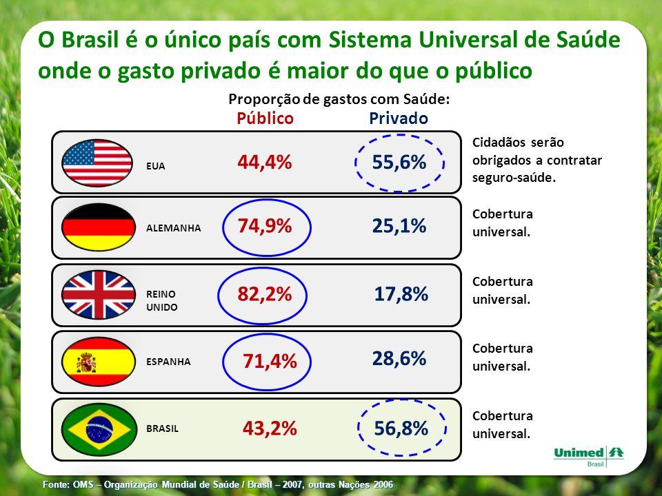 Proporção de gastos com Saúde: Privado 55,6% 25,1% 17,8% 28,6% 56,8% Público 44,4% 74,9% 82,2% 71,4% 43,2% Fonte: OMS – Organização Mundial de Saúde /