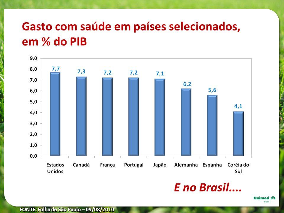 Gasto com saúde em países selecionados, em % do PIB FONTE: Folha de São Paulo – 09/08/2010 E no Brasil....