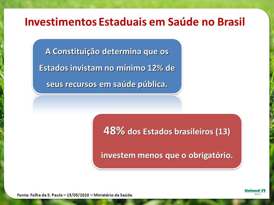 Investimentos Estaduais em Saúde no Brasil A Constituição determina que os Estados invistam no mínimo 12% de seus recursos em saúde pública. 48% dos E
