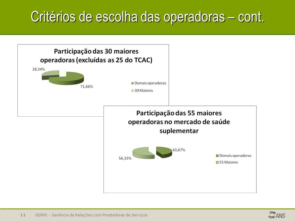 Critérios de escolha das operadoras – cont. GERPS - Gerência de Relações com Prestadores de Serviços11