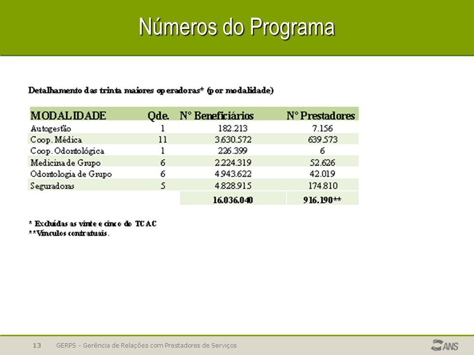 Números do Programa GERPS - Gerência de Relações com Prestadores de Serviços13