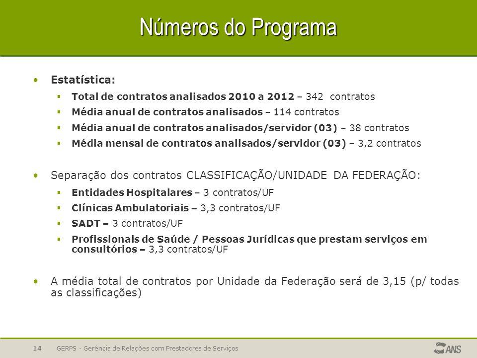 Números do Programa Estatística: Total de contratos analisados 2010 a 2012 – 342 contratos Média anual de contratos analisados – 114 contratos Média a