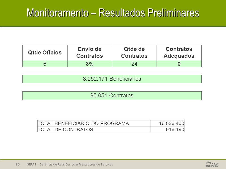 Monitoramento – Resultados Preliminares TOTAL BENEFICIÁRIO DO PROGRAMA16.036.400 TOTAL DE CONTRATOS916.190 Qtde Ofícios Envio de Contratos Qtde de Con