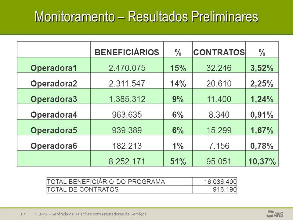 Monitoramento – Resultados Preliminares BENEFICIÁRIOS%CONTRATOS% Operadora12.470.07515%32.2463,52% Operadora22.311.54714%20.6102,25% Operadora31.385.3