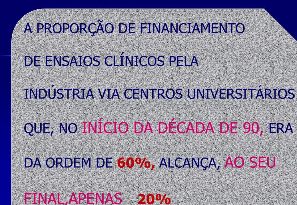 A PROPORÇÃO DE FINANCIAMENTO DE ENSAIOS CLÍNICOS PELA INDÚSTRIA VIA CENTROS UNIVERSITÁRIOS QUE, NO INÍCIO DA DÉCADA DE 90, ERA DA ORDEM DE 60%, ALCANÇ