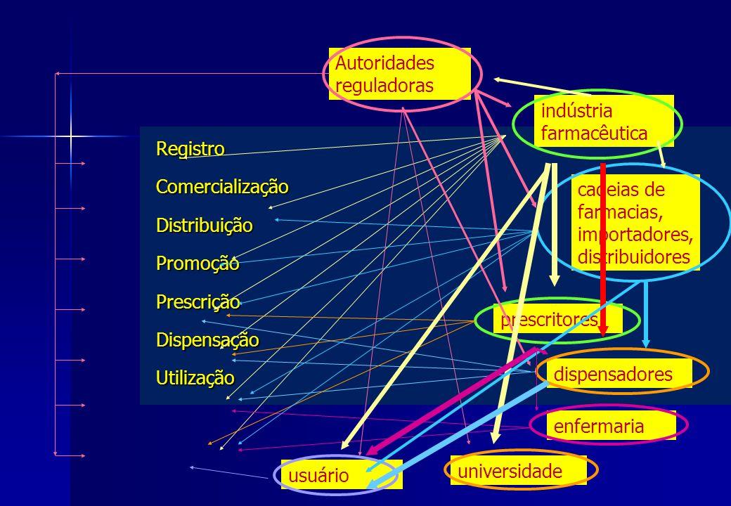 RegistroComercializaçãoDistribuiçãoPromoçãoPrescriçãoDispensaçãoUtilização Autoridades reguladoras indústria farmacêutica prescritores cadeias de farm