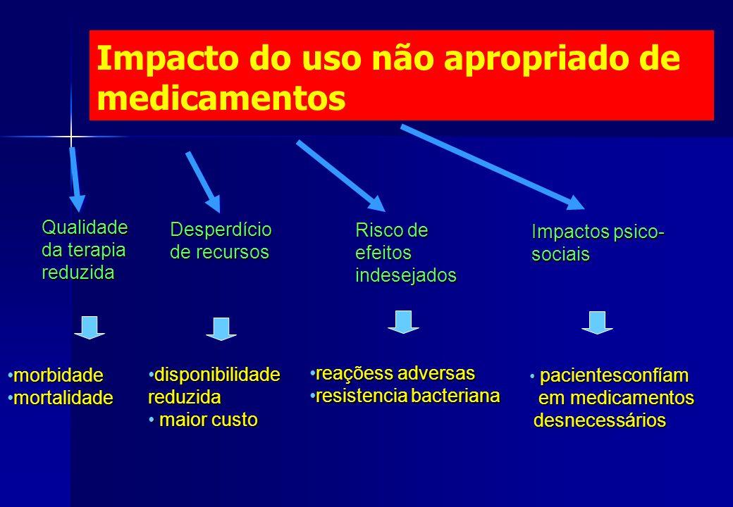 Impacto do uso não apropriado de medicamentos Qualidade da terapia reduzida morbidademorbidade mortalidademortalidade Desperdício de recursos Risco de