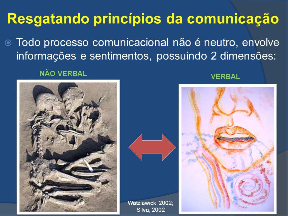 Resgatando princípios da comunicação Todo processo comunicacional não é neutro, envolve informações e sentimentos, possuindo 2 dimensões: VERBAL NÃO V