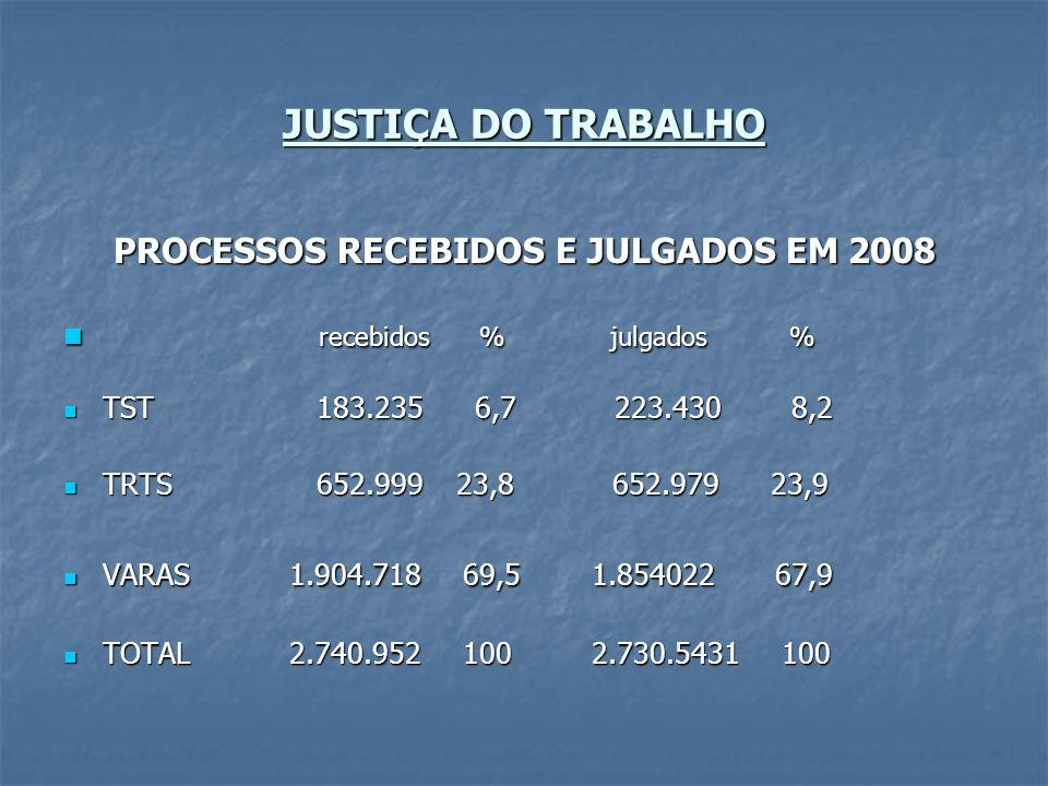 JUSTIÇA DO TRABALHO PROCESSOS RECEBIDOS E JULGADOS EM 2008 recebidos % julgados % recebidos % julgados % TST 183.235 6,7 223.430 8,2 TST 183.235 6,7 2