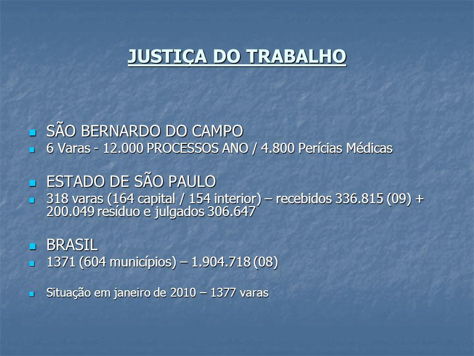 JUSTIÇA DO TRABALHO SÃO BERNARDO DO CAMPO SÃO BERNARDO DO CAMPO 6 Varas - 12.000 PROCESSOS ANO / 4.800 Perícias Médicas 6 Varas - 12.000 PROCESSOS ANO