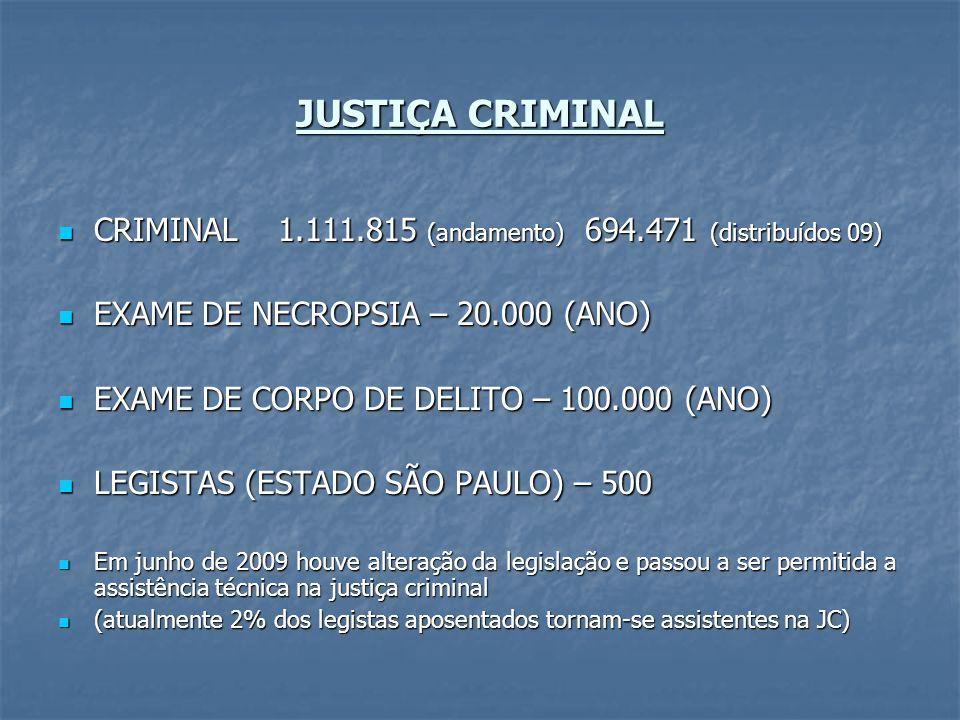 JUSTIÇA CRIMINAL CRIMINAL 1.111.815 (andamento) 694.471 (distribuídos 09) CRIMINAL 1.111.815 (andamento) 694.471 (distribuídos 09) EXAME DE NECROPSIA