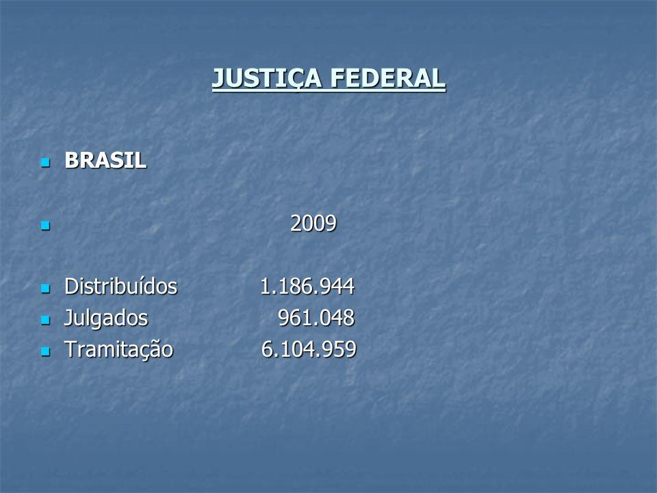 JUSTIÇA FEDERAL BRASIL BRASIL 2009 2009 Distribuídos 1.186.944 Distribuídos 1.186.944 Julgados 961.048 Julgados 961.048 Tramitação 6.104.959 Tramitaçã