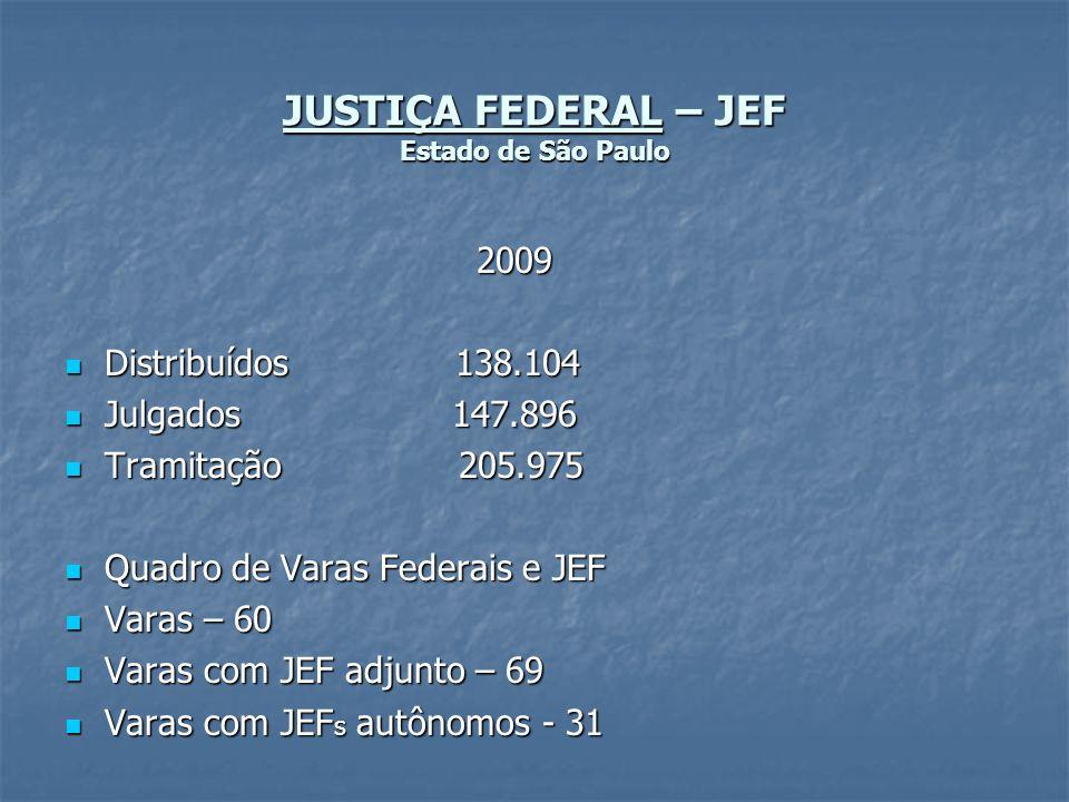 JUSTIÇA FEDERAL – JEF Estado de São Paulo 2009 2009 Distribuídos 138.104 Distribuídos 138.104 Julgados 147.896 Julgados 147.896 Tramitação 205.975 Tra
