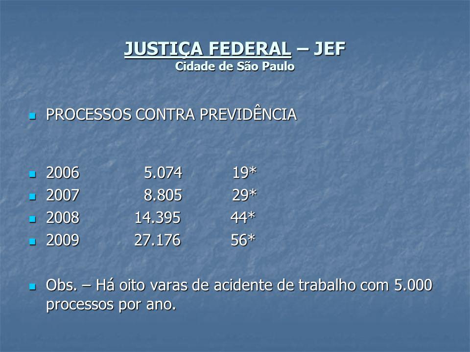 JUSTIÇA FEDERAL – JEF Cidade de São Paulo PROCESSOS CONTRA PREVIDÊNCIA PROCESSOS CONTRA PREVIDÊNCIA 2006 5.074 19* 2006 5.074 19* 2007 8.805 29* 2007