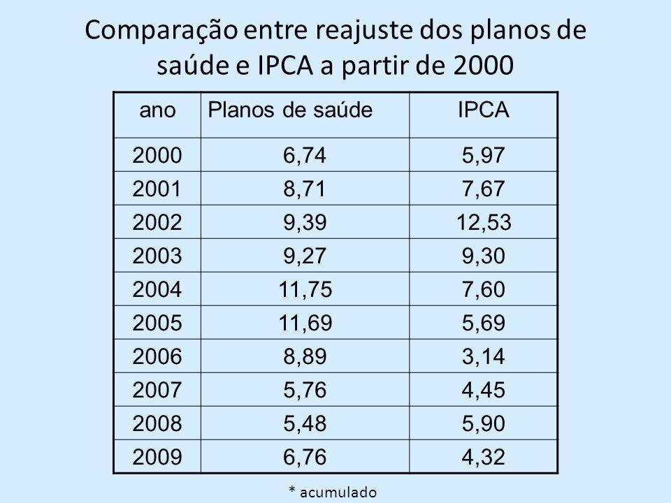Comparação entre reajuste dos planos de saúde e IPCA a partir de 2000 anoPlanos de saúdeIPCA 20006,745,97 20018,717,67 20029,3912,53 20039,279,30 200411,757,60 200511,695,69 20068,893,14 20075,764,45 20085,485,90 20096,764,32 * acumulado