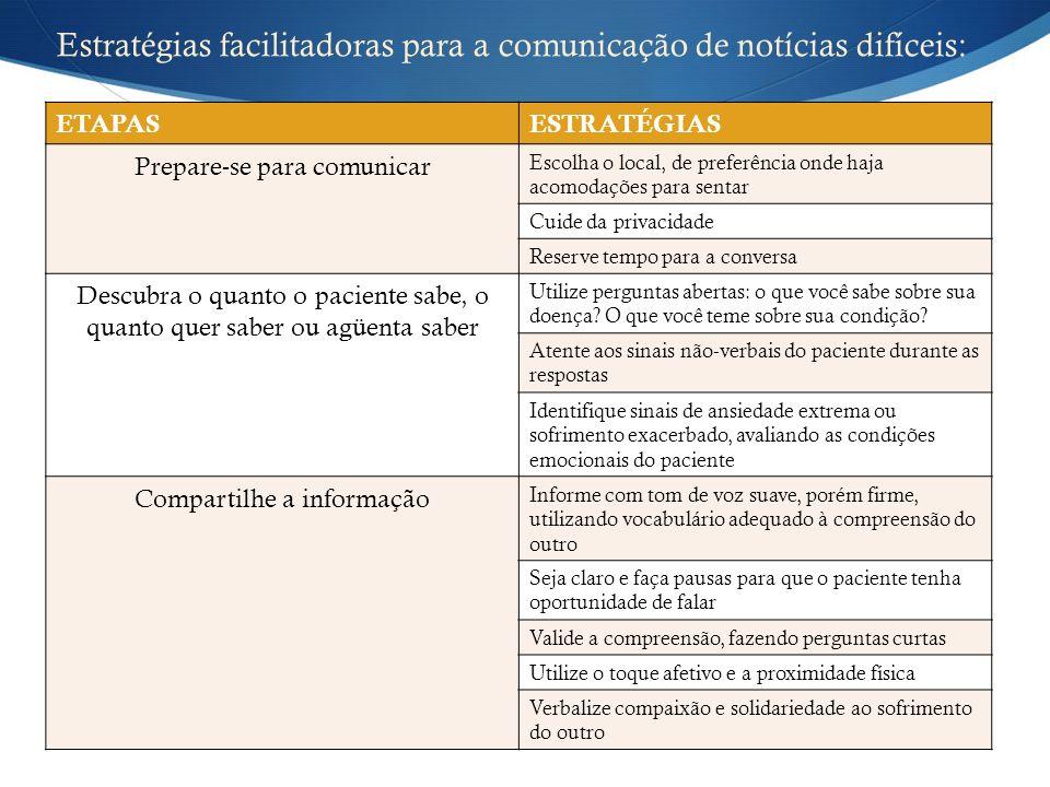 Estratégias facilitadoras para a comunicação de notícias difíceis: ETAPASESTRATÉGIAS Prepare-se para comunicar Escolha o local, de preferência onde ha