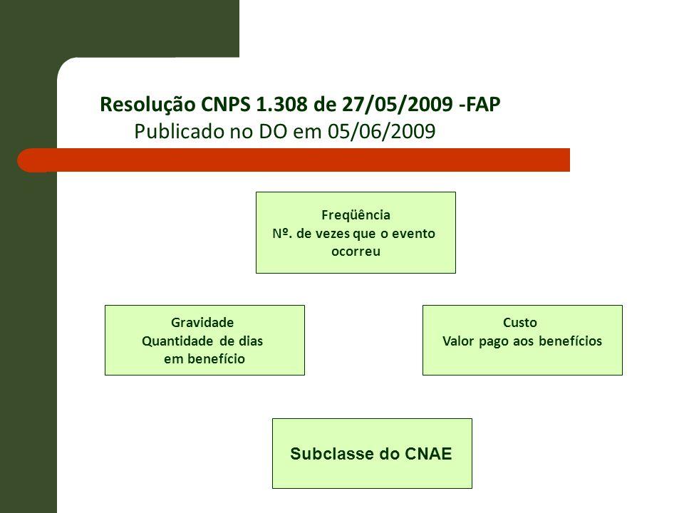 Resolução CNPS 1.308 de 27/05/2009 -FAP Publicado no DO em 05/06/2009 Freqüência Nº. de vezes que o evento ocorreu Subclasse do CNAE Gravidade Quantid