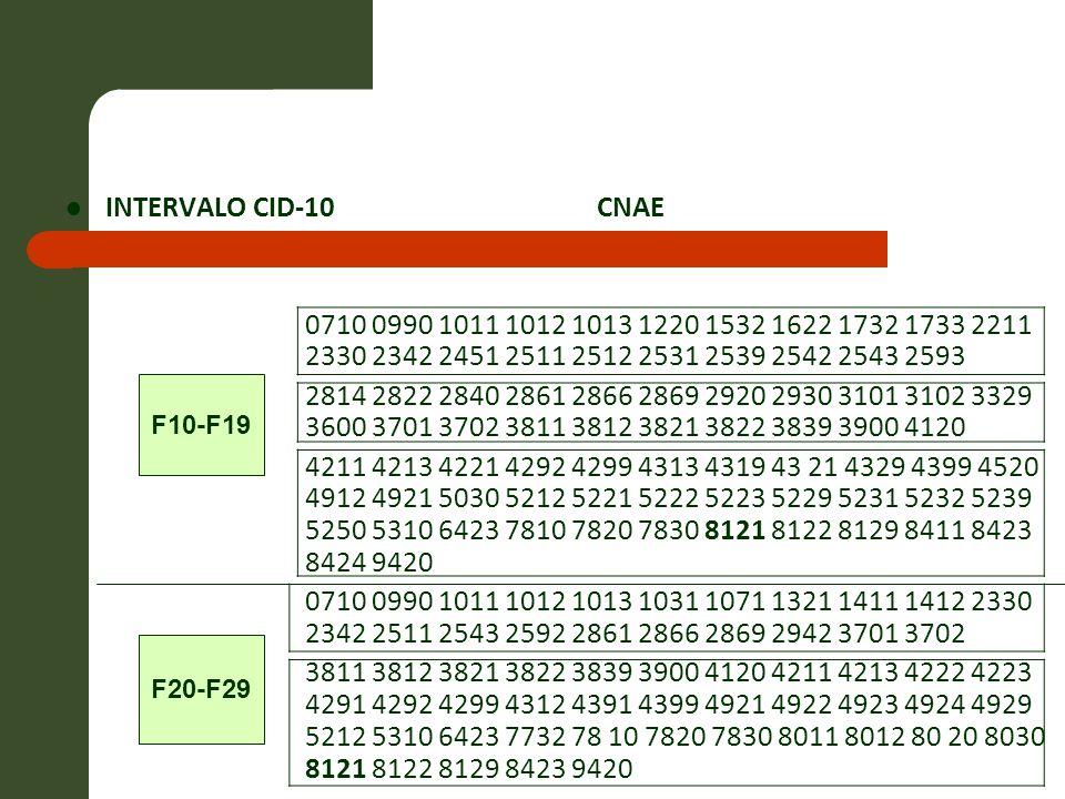 INTERVALO CID-10 CNAE 0710 0990 1011 1012 1013 1220 1532 1622 1732 1733 2211 2330 2342 2451 2511 2512 2531 2539 2542 2543 2593 2814 2822 2840 2861 286