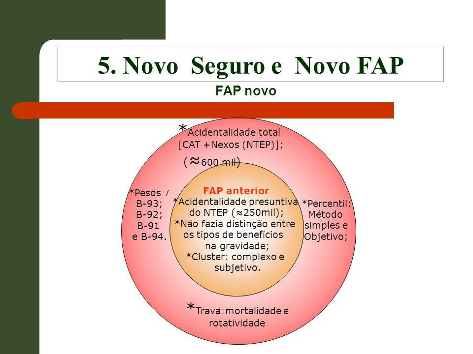 5. Novo Seguro e Novo FAP FAP anterior *Acidentalidade presuntiva do NTEP (250mil); *Não fazia distinção entre os tipos de benefícios na gravidade; *C