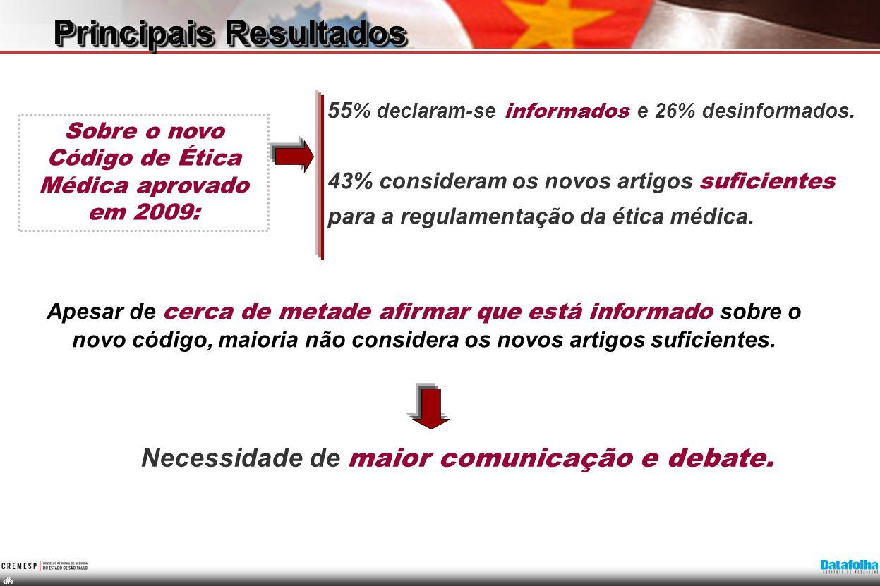 14 55 % declaram-se informados e 26% desinformados. 43% consideram os novos artigos suficientes para a regulamentação da ética médica. Sobre o novo Có