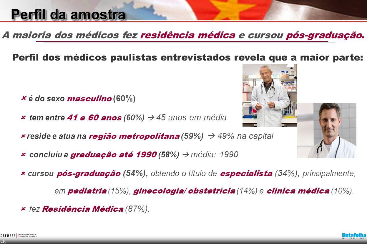 5 Perfil dos médicos paulistas entrevistados revela que a maior parte: é do sexo masculino (60%) tem entre 41 e 60 anos (60%) 45 anos em média reside e atua na região metropolitana (59%) 49% na capital concluiu a graduação até 1990 (58%) média: 1990 cursou pós-graduação (54%), obtendo o título de especialista (34%), principalmente, em pediatria (15%), ginecologia/ obstetrícia (14%) e clínica médica (10%).