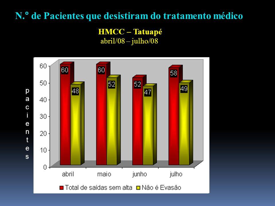 N.° de Pacientes que desistiram do tratamento médico HMCC – Tatuapé abril/08 – julho/08 pacientespacientes