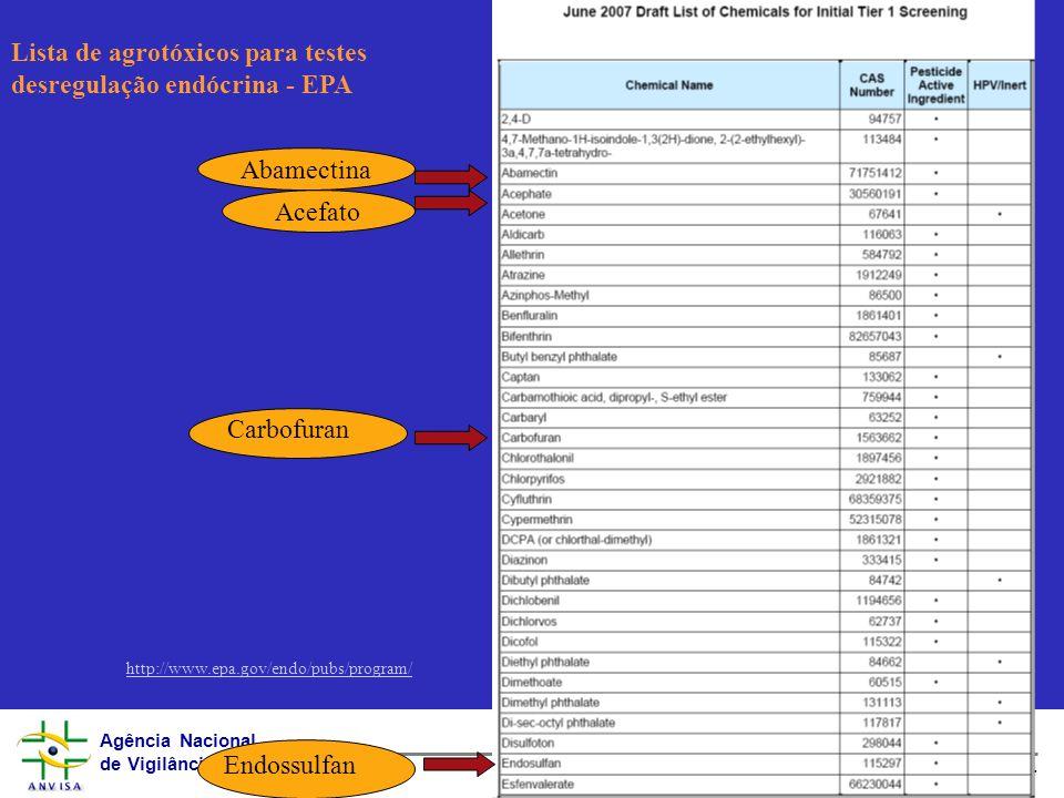 Agência Nacional de Vigilância Sanitária www.anvisa.gov.br Abamectina Acefato Carbofuran Endossulfan Lista de agrotóxicos para testes desregulação end
