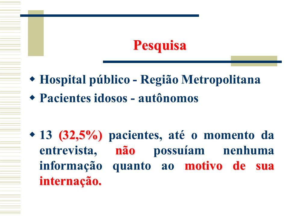 Pesquisa Hospital público - Região Metropolitana Pacientes idosos - autônomos (32,5%) não motivo de sua internação. 13 (32,5%) pacientes, até o moment