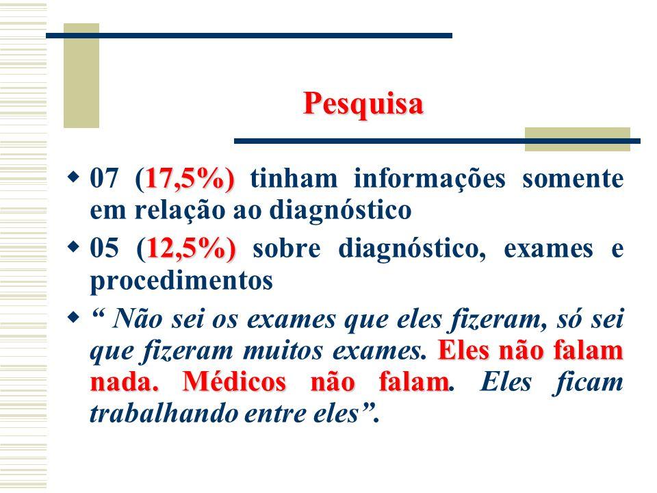 Pesquisa 17,5%) 07 (17,5%) tinham informações somente em relação ao diagnóstico 12,5%) 05 (12,5%) sobre diagnóstico, exames e procedimentos Eles não f