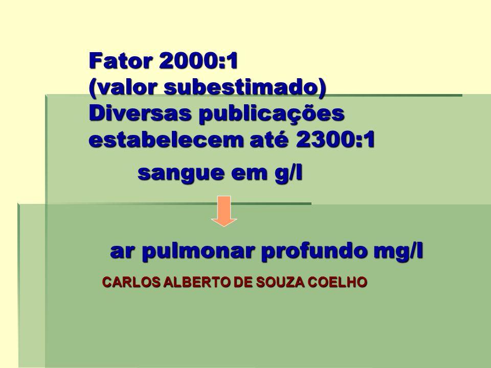 Fator 2000:1 (valor subestimado) Diversas publicações estabelecem até 2300:1 sangue em g/l ar pulmonar profundo mg/l CARLOS ALBERTO DE SOUZA COELHO