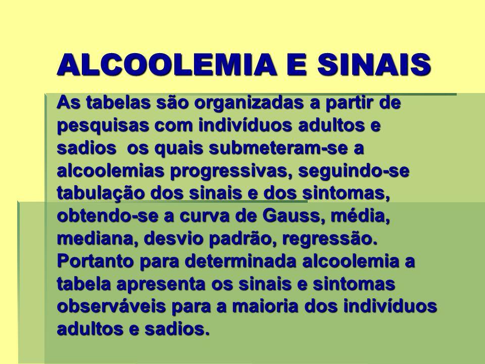 ALCOOLEMIA E SINAIS As tabelas são organizadas a partir de pesquisas com indivíduos adultos e sadios os quais submeteram-se a alcoolemias progressivas