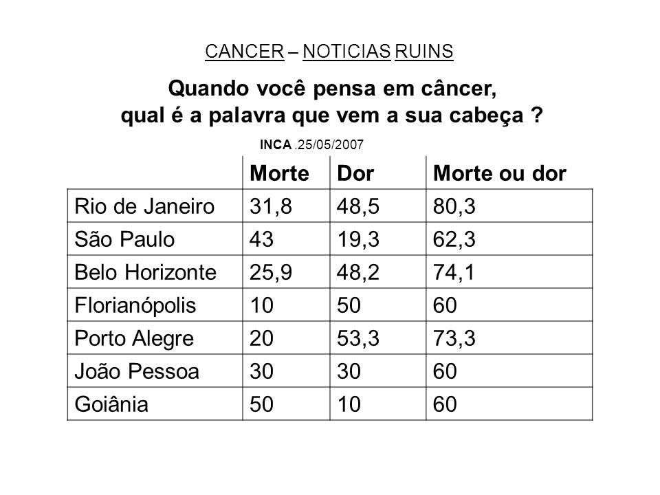 CANCER Visão Sentença de morte Doença ruim, doença sem cura, desgraça, maldição.