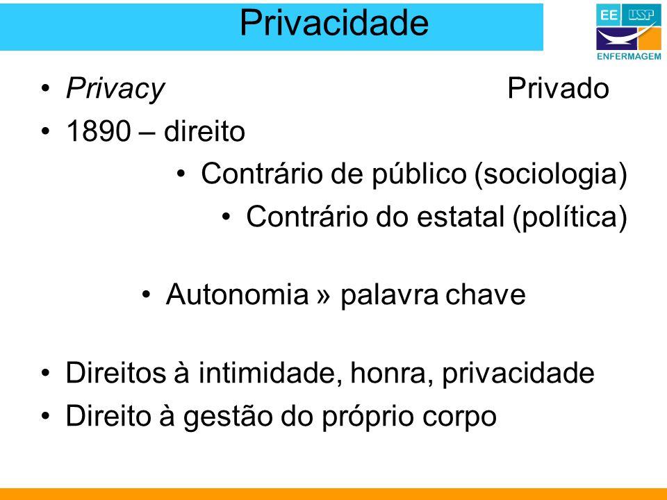 Privacidade PrivacyPrivado 1890 – direito Contrário de público (sociologia) Contrário do estatal (política) Autonomia » palavra chave Direitos à intimidade, honra, privacidade Direito à gestão do próprio corpo