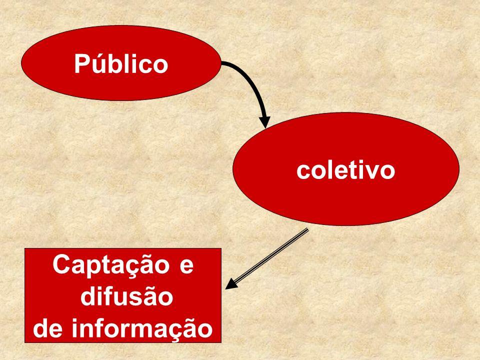 Público coletivo Captação e difusão de informação