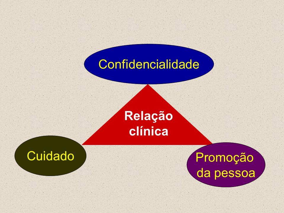 Relação clínica Cuidado Promoção da pessoa Confidencialidade