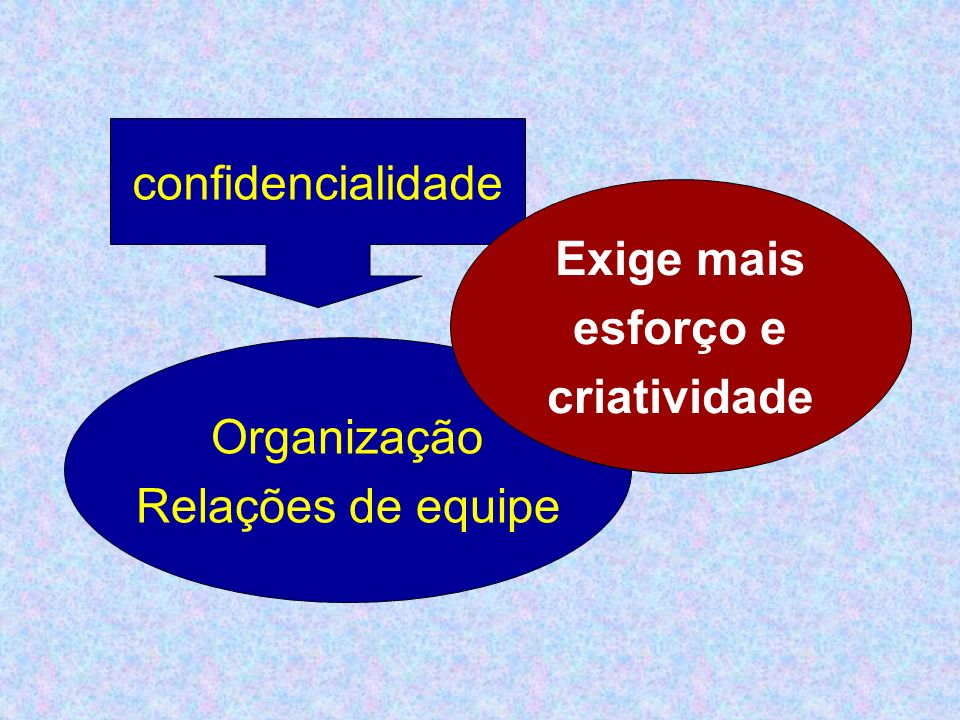 confidencialidade Organização Relações de equipe Exige mais esforço e criatividade