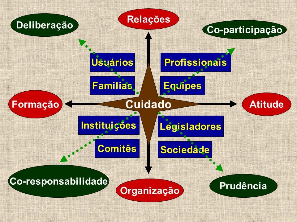 Usuários Familias Profissionais Equipes Legisladores Sociedade Instituições Comitês Atitude Relações Formação Organização Deliberação Co-participação Co-responsabilidade Prudência Cuidado