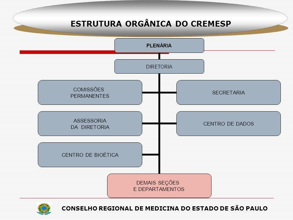 CONSELHO REGIONAL DE MEDICINA DO ESTADO DE SÃO PAULO ESTRUTURA ORGÂNICA DO CREMESP PLENÁRIA DIRETORIA DEMAIS SEÇÕES E DEPARTAMENTOS COMISSÕES PERMANEN