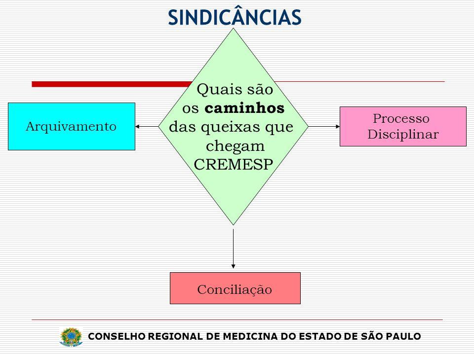Quais são os caminhos das queixas que chegam CREMESP Arquivamento Conciliação Processo Disciplinar CONSELHO REGIONAL DE MEDICINA DO ESTADO DE SÃO PAUL