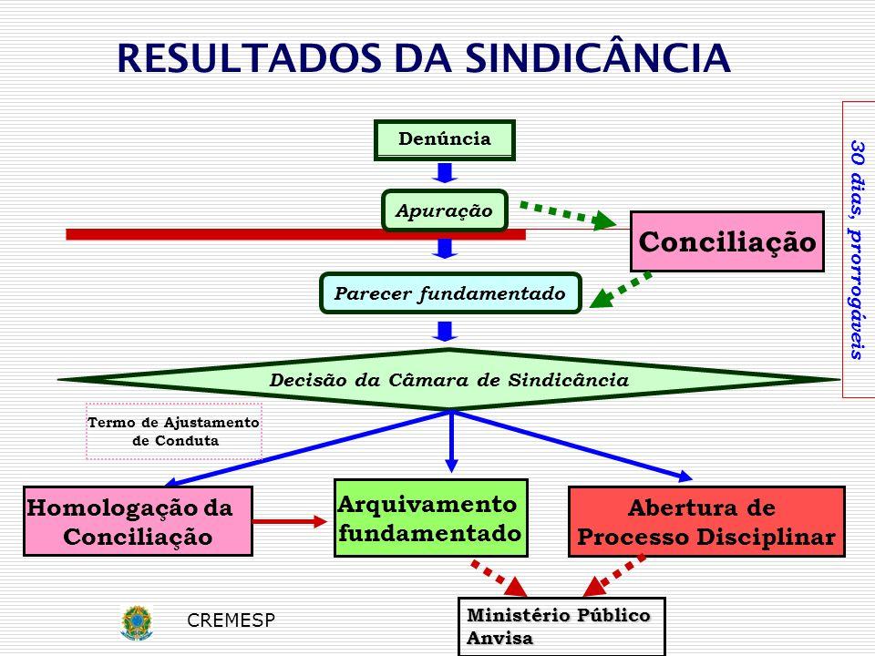 Arquivamento fundamentado Conciliação Abertura de Processo Disciplinar Denúncia Parecer fundamentado Apuração Decisão da Câmara de Sindicância 30 dias