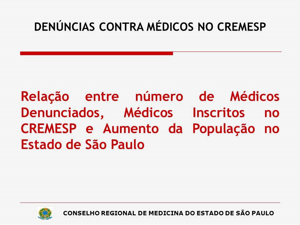 CONSELHO REGIONAL DE MEDICINA DO ESTADO DE SÃO PAULO DENÚNCIAS CONTRA MÉDICOS NO CREMESP Relação entre número de Médicos Denunciados, Médicos Inscrito