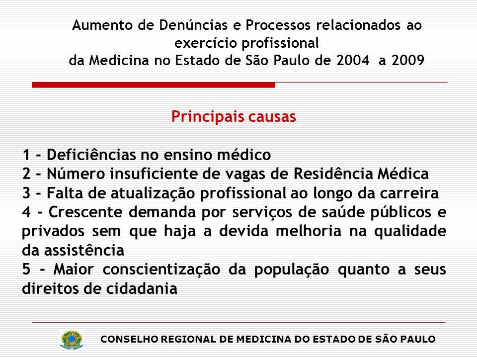 Principais causas 1 - Deficiências no ensino médico 2 - Número insuficiente de vagas de Residência Médica 3 - Falta de atualização profissional ao lon