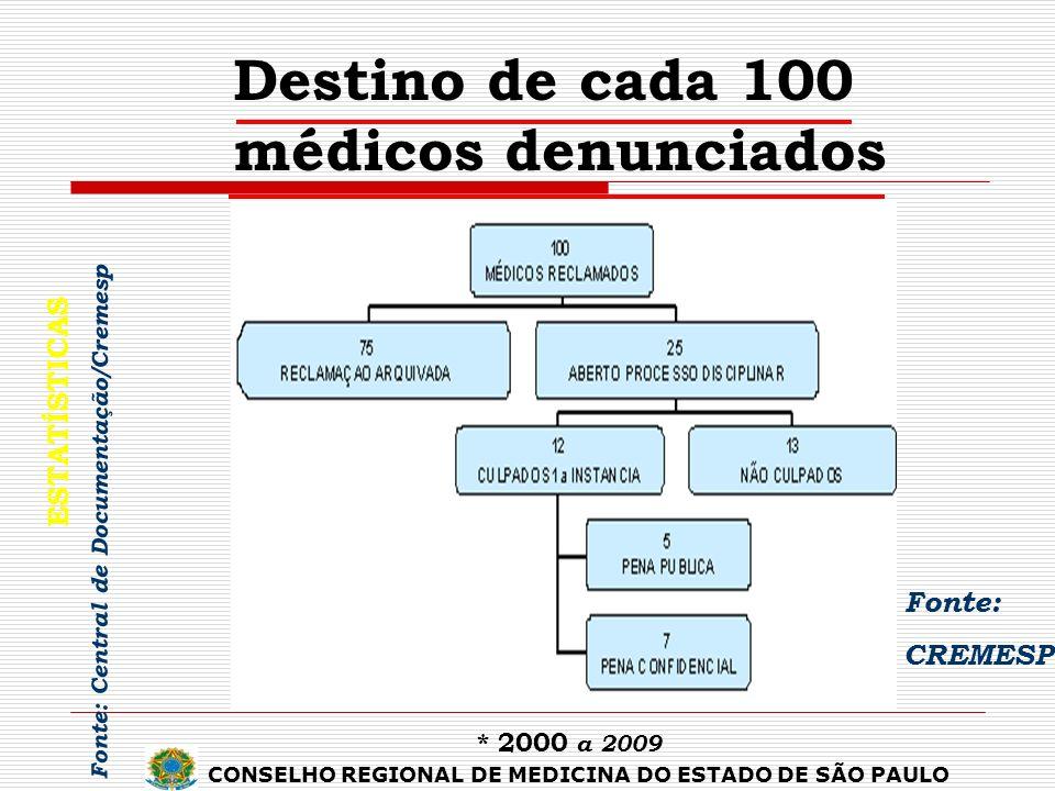 Fonte: CREMESP 49%51% Destino de cada 100 médicos denunciados ESTATÍSTICAS * 2000 a 2009 Fonte: Central de Documentação/Cremesp CONSELHO REGIONAL DE M