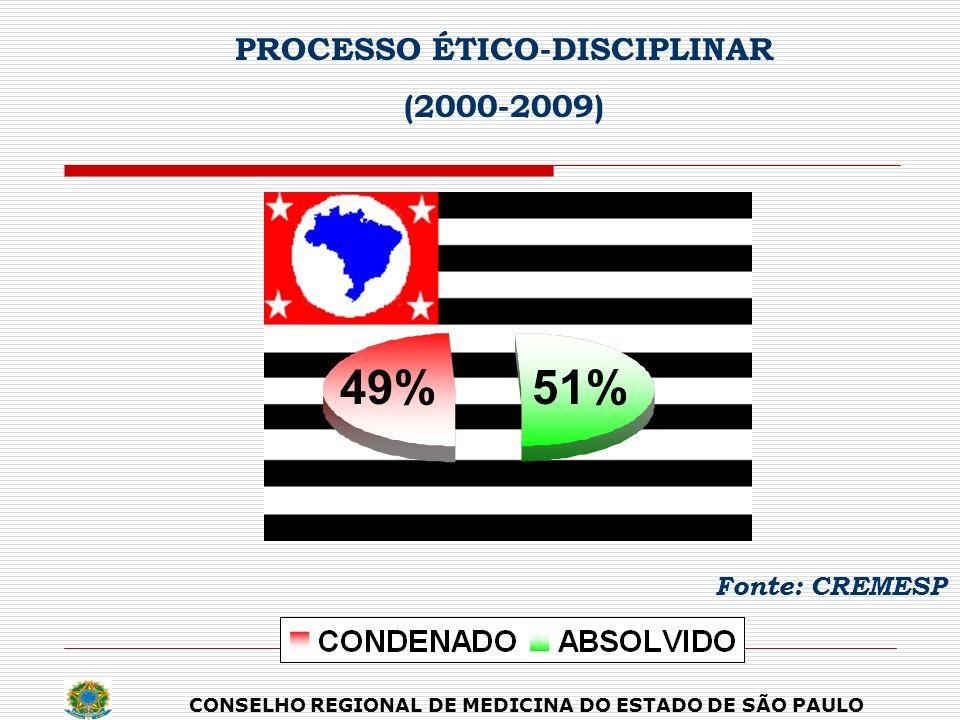 PROCESSO ÉTICO-DISCIPLINAR (2000-2009) Fonte: CREMESP 49%51% CONSELHO REGIONAL DE MEDICINA DO ESTADO DE SÃO PAULO